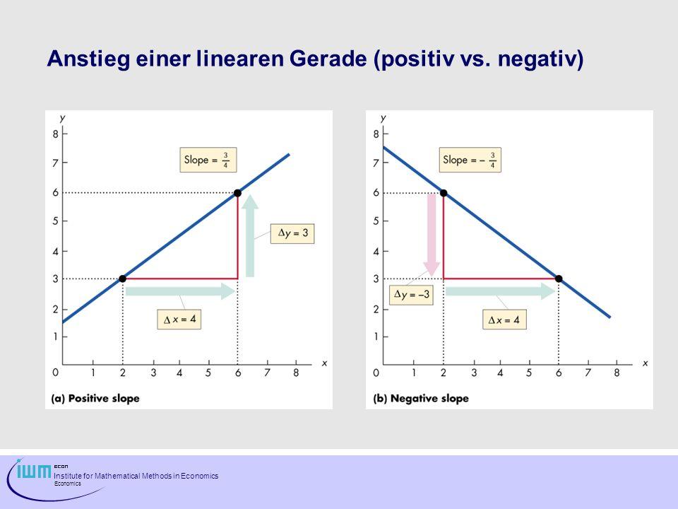 Institute for Mathematical Methods in Economics Economics Anstieg einer linearen Gerade (positiv vs. negativ)