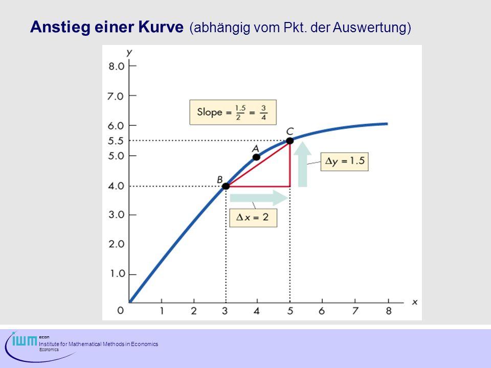 Institute for Mathematical Methods in Economics Economics Anstieg einer Kurve (abhängig vom Pkt. der Auswertung)