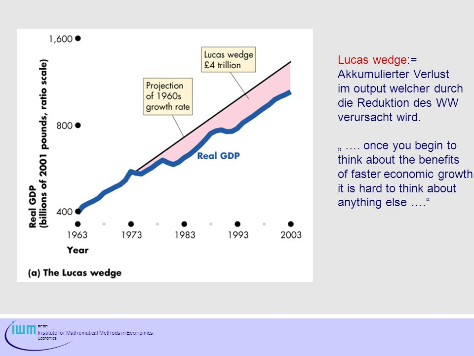 Institute for Mathematical Methods in Economics Economics Lucas wedge:= Akkumulierter Verlust im output welcher durch die Reduktion des WW verursacht wird.