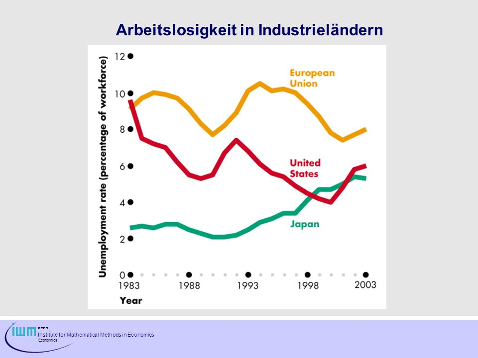 Institute for Mathematical Methods in Economics Economics Arbeitslosigkeit in Industrieländern