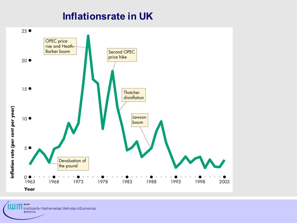 Institute for Mathematical Methods in Economics Economics Inflationsrate in UK