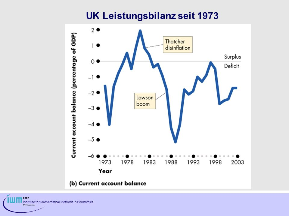 Institute for Mathematical Methods in Economics Economics UK Leistungsbilanz seit 1973