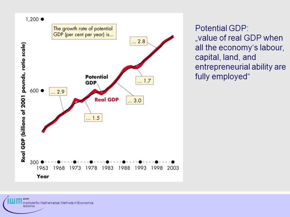 Institute for Mathematical Methods in Economics Economics Potential GDP: value of real GDP when all the economys labour, capital, land, and entrepreneurial ability are fully employed
