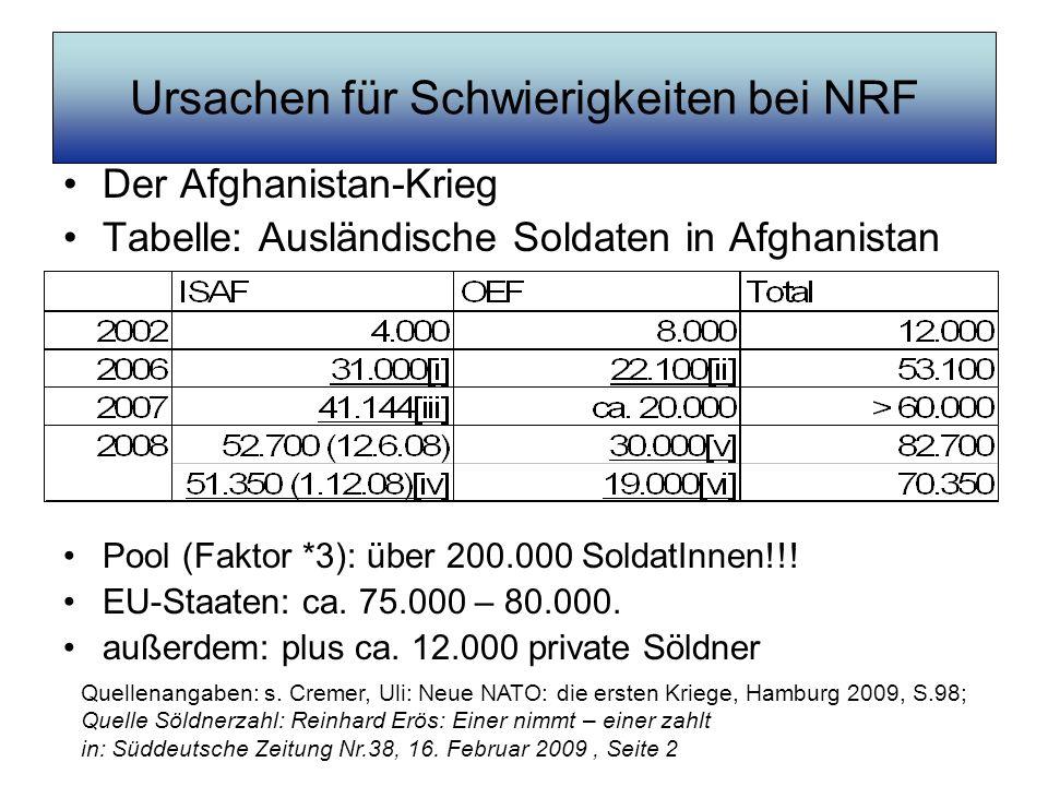 Ursachen für Schwierigkeiten bei NRF Der Afghanistan-Krieg Tabelle: Ausländische Soldaten in Afghanistan Pool (Faktor *3): über 200.000 SoldatInnen!!!