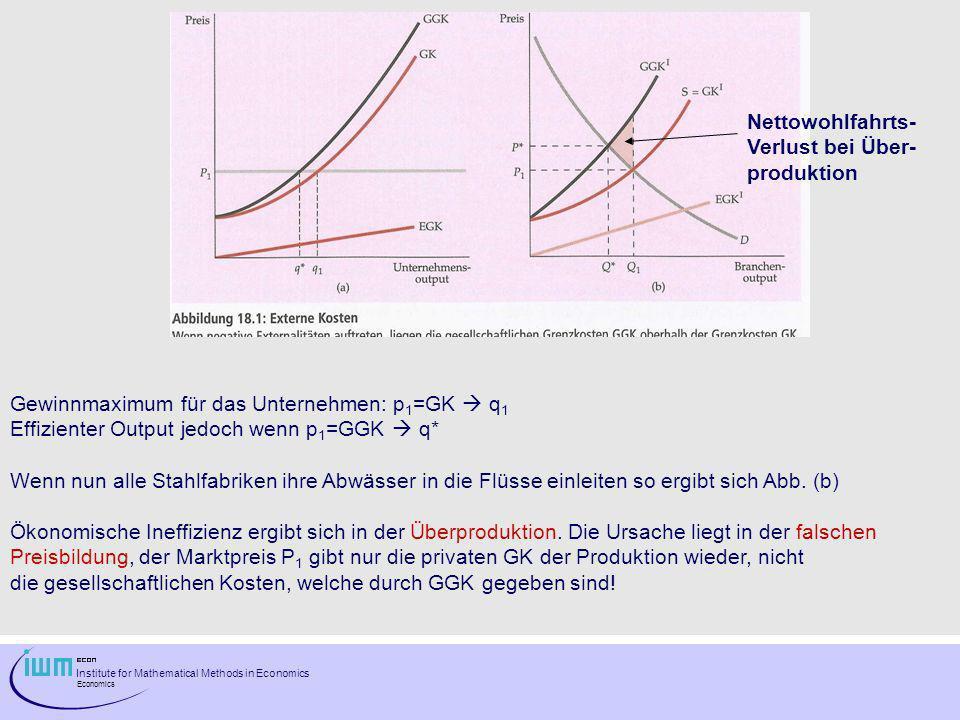 Institute for Mathematical Methods in Economics Economics Gewinnmaximum für das Unternehmen: p 1 =GK q 1 Effizienter Output jedoch wenn p 1 =GGK q* We