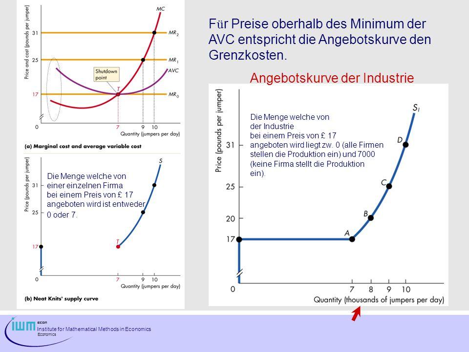 Institute for Mathematical Methods in Economics Economics F ü r Preise oberhalb des Minimum der AVC entspricht die Angebotskurve den Grenzkosten. Ange