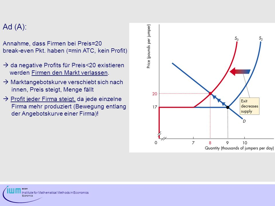Institute for Mathematical Methods in Economics Economics Ad (A): Annahme, dass Firmen bei Preis=20 break-even Pkt. haben (=min ATC, kein Profit) da n