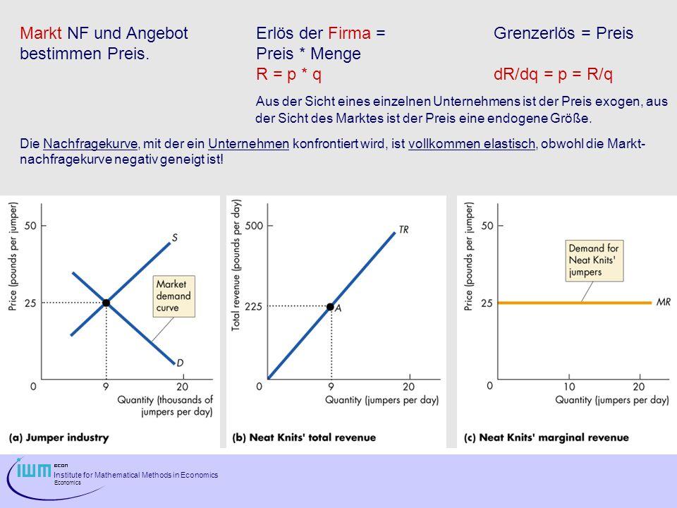 Institute for Mathematical Methods in Economics Economics Markt NF und Angebot Erlös der Firma =Grenzerlös = Preis bestimmen Preis. Preis * Menge R =