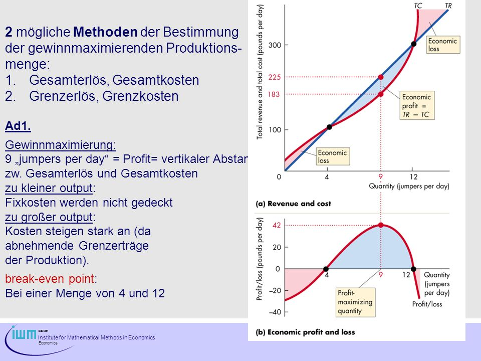 Institute for Mathematical Methods in Economics Economics 2 mögliche Methoden der Bestimmung der gewinnmaximierenden Produktions- menge: 1.Gesamterlös