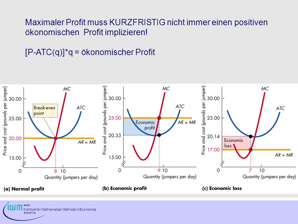 Institute for Mathematical Methods in Economics Economics Maximaler Profit muss KURZFRISTIG nicht immer einen positiven ökonomischen Profit implizieren.