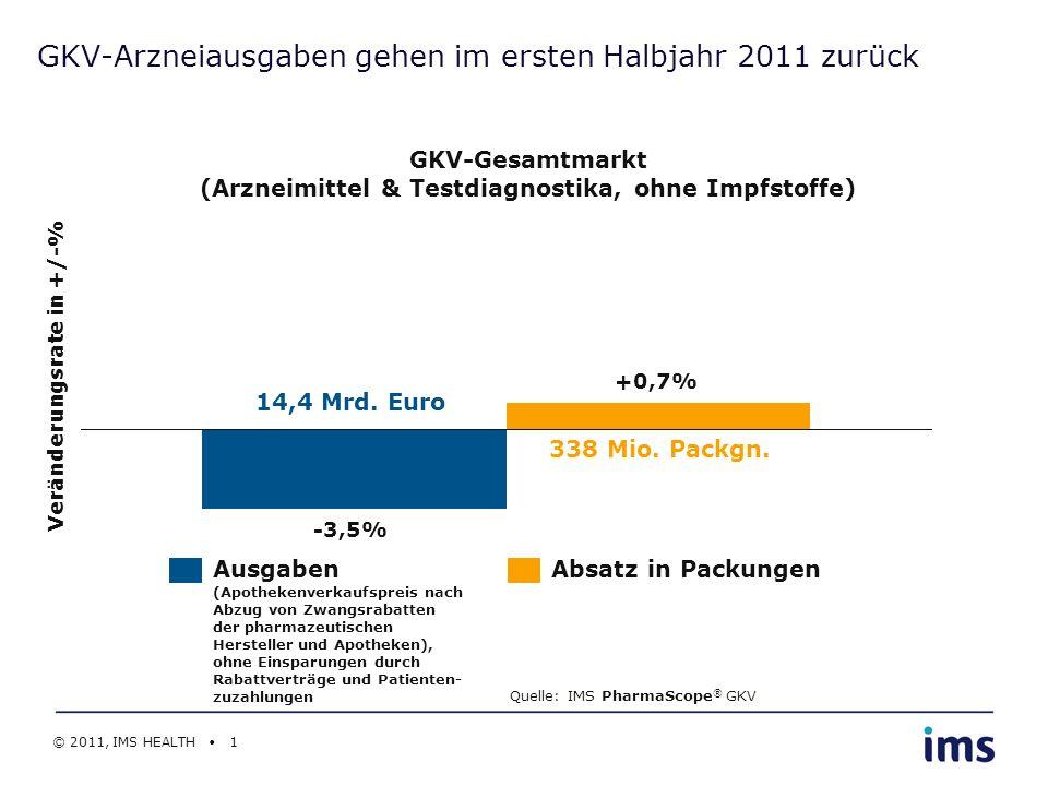 © 2011, IMS HEALTH 1 GKV-Arzneiausgaben gehen im ersten Halbjahr 2011 zurück GKV-Gesamtmarkt (Arzneimittel & Testdiagnostika, ohne Impfstoffe) Verände