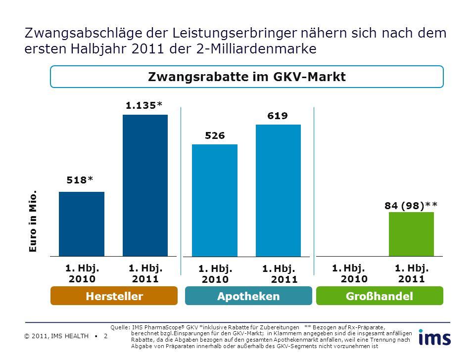 © 2011, IMS HEALTH 3 1.Halbjahr 2010 Marktanteil in % 1.