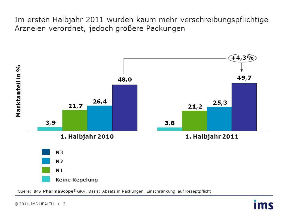 © 2011, IMS HEALTH 3 1. Halbjahr 2010 Marktanteil in % 1. Halbjahr 2011 Im ersten Halbjahr 2011 wurden kaum mehr verschreibungspflichtige Arzneien ver