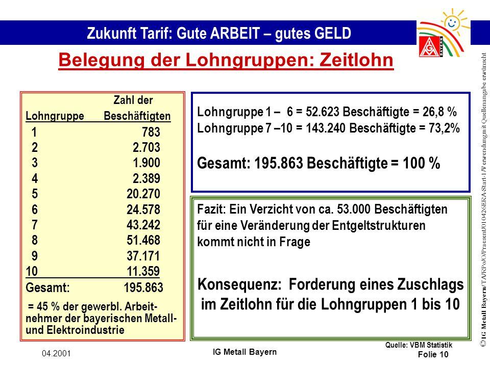 Zukunft Tarif: Gute ARBEIT – gutes GELD © IG Metall Bayern/ TA/RPo/O/Praesent/010426ERA-Start-1/Verwendung mit Quellenangabe erwünscht 04.2001 IG Metall Bayern Folie 10 Belegung der Lohngruppen: Zeitlohn Lohngruppe 1 – 6 = 52.623 Beschäftigte = 26,8 % Lohngruppe 7 –10 = 143.240 Beschäftigte = 73,2% Gesamt: 195.863 Beschäftigte = 100 % Zahl der Lohngruppe Beschäftigten 1 783 2 2.703 3 1.900 4 2.389 5 20.270 6 24.578 7 43.242 8 51.468 9 37.171 10 11.359 Gesamt:195.863 = 45 % der gewerbl.