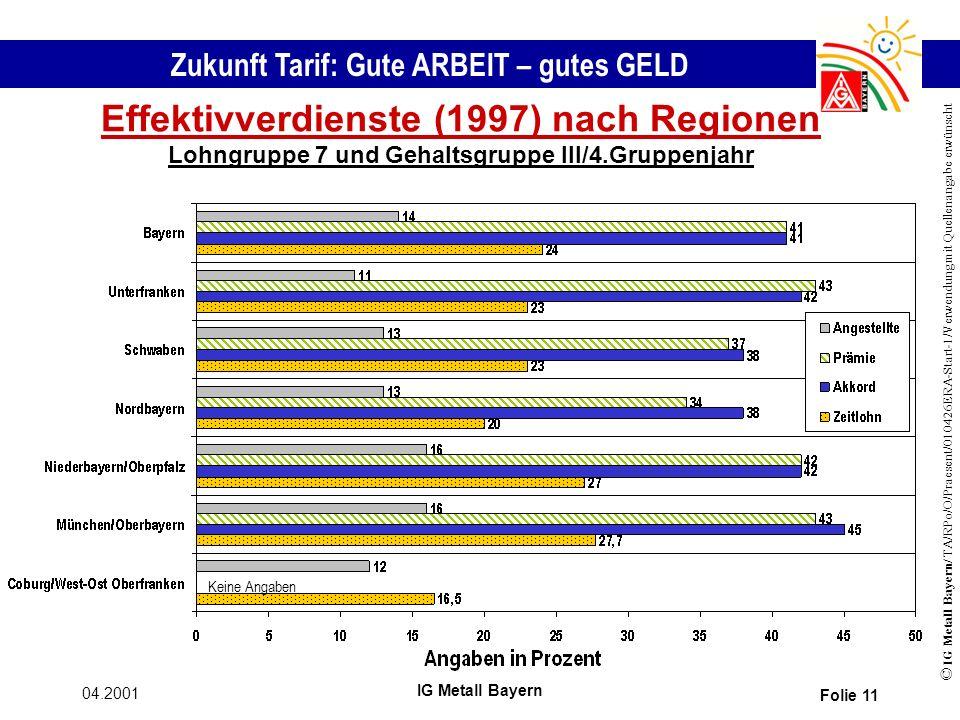Zukunft Tarif: Gute ARBEIT – gutes GELD © IG Metall Bayern/ TA/RPo/O/Praesent/010426ERA-Start-1/Verwendung mit Quellenangabe erwünscht 04.2001 IG Metall Bayern Folie 11 Effektivverdienste (1997) nach Regionen Lohngruppe 7 und Gehaltsgruppe III/4.Gruppenjahr Keine Angaben