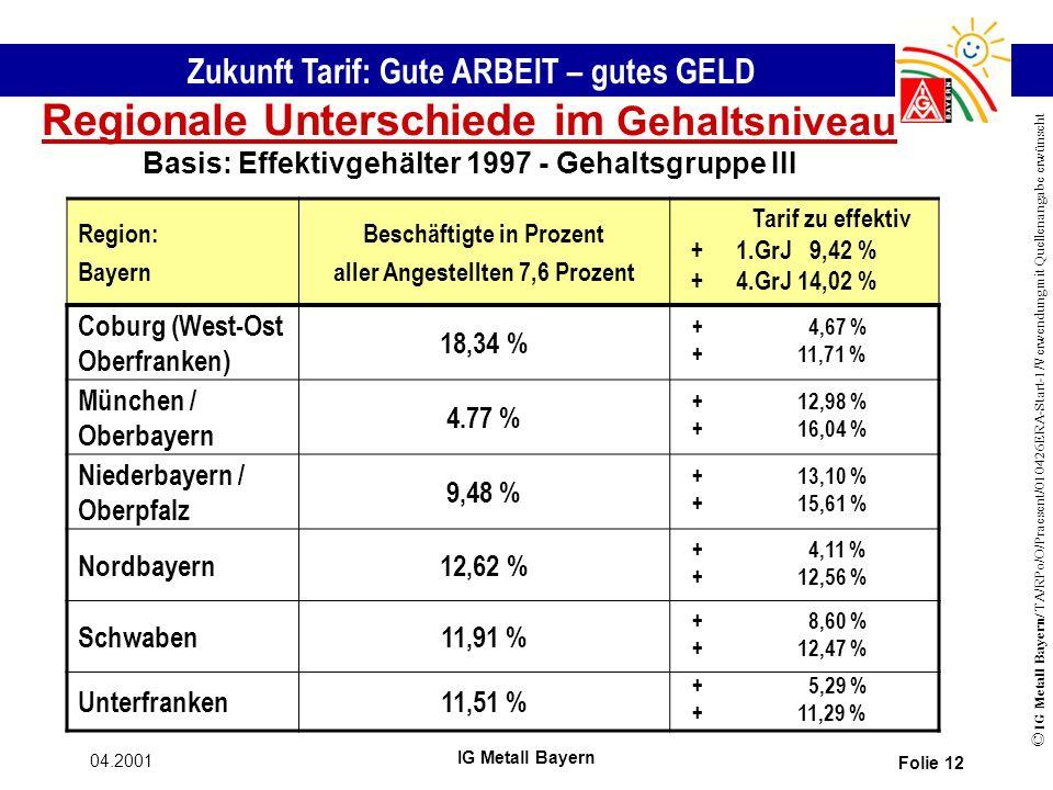 Zukunft Tarif: Gute ARBEIT – gutes GELD © IG Metall Bayern/ TA/RPo/O/Praesent/010426ERA-Start-1/Verwendung mit Quellenangabe erwünscht 04.2001 IG Metall Bayern Folie 12 Regionale Unterschiede im Gehaltsniveau Basis: Effektivgehälter 1997 - Gehaltsgruppe III Region: Bayern Beschäftigte in Prozent aller Angestellten 7,6 Prozent ++++ Tarif zu effektiv 1.GrJ 9,42 % 4.GrJ 14,02 % Coburg (West-Ost Oberfranken) 18,34 % ++++ 4,67 % 11,71 % München / Oberbayern 4.77 % ++++ 12,98 % 16,04 % Niederbayern / Oberpfalz 9,48 % ++++ 13,10 % 15,61 % Nordbayern12,62 % ++++ 4,11 % 12,56 % Schwaben11,91 % ++++ 8,60 % 12,47 % Unterfranken11,51 % ++++ 5,29 % 11,29 %