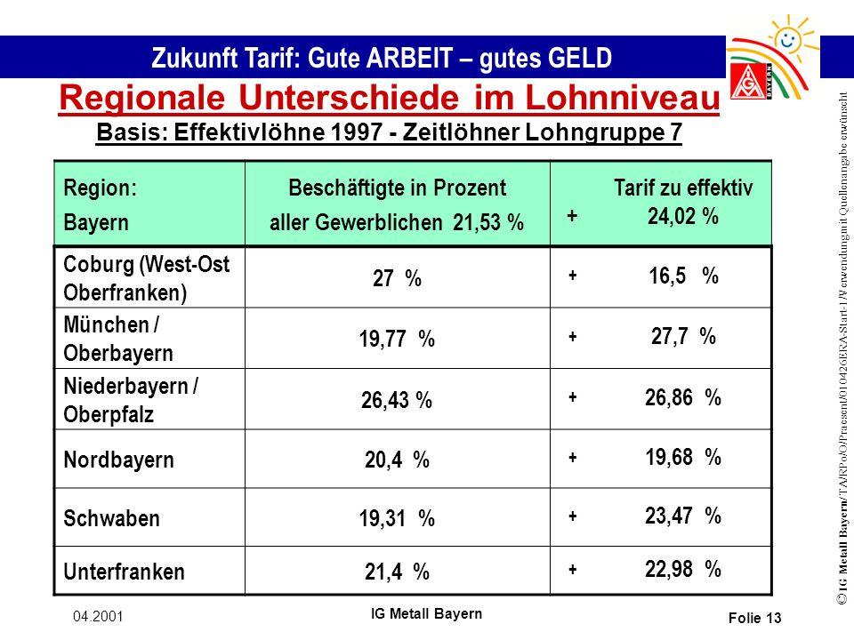 Zukunft Tarif: Gute ARBEIT – gutes GELD © IG Metall Bayern/ TA/RPo/O/Praesent/010426ERA-Start-1/Verwendung mit Quellenangabe erwünscht 04.2001 IG Metall Bayern Folie 13 Regionale Unterschiede im Lohnniveau Basis: Effektivlöhne 1997 - Zeitlöhner Lohngruppe 7 Region: Bayern Beschäftigte in Prozent aller Gewerblichen 21,53 % + Tarif zu effektiv 24,02 % Coburg (West-Ost Oberfranken) 27 % + 16,5 % München / Oberbayern 19,77 % + 27,7 % Niederbayern / Oberpfalz 26,43 % + 26,86 % Nordbayern20,4 % + 19,68 % Schwaben19,31 % + 23,47 % Unterfranken21,4 % + 22,98 %