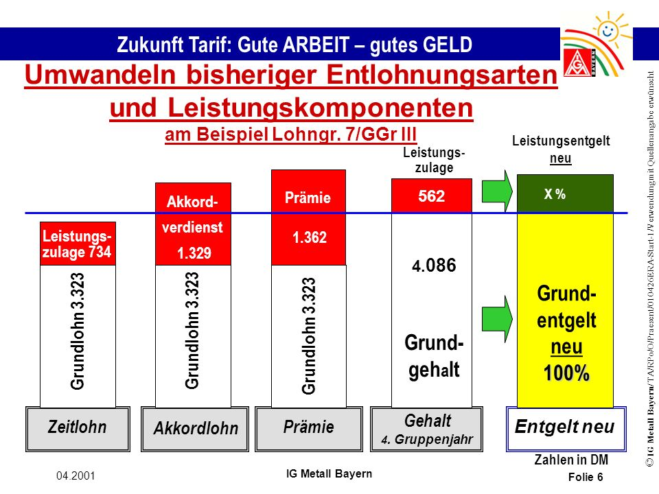 Zukunft Tarif: Gute ARBEIT – gutes GELD © IG Metall Bayern/ TA/RPo/O/Praesent/010426ERA-Start-1/Verwendung mit Quellenangabe erwünscht 04.2001 IG Metall Bayern Folie 6 Umwandeln bisheriger Entlohnungsarten und Leistungskomponenten am Beispiel Lohngr.