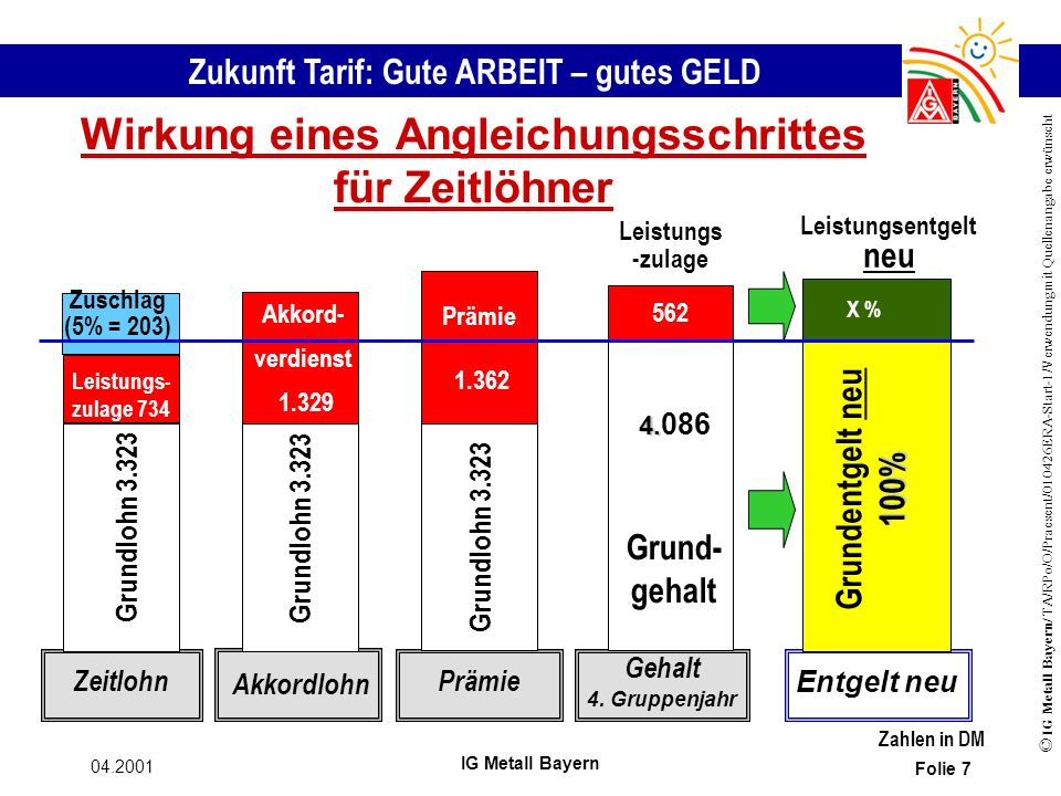 Zukunft Tarif: Gute ARBEIT – gutes GELD © IG Metall Bayern/ TA/RPo/O/Praesent/010426ERA-Start-1/Verwendung mit Quellenangabe erwünscht 04.2001 IG Metall Bayern Folie 7 Wirkung eines Angleichungsschrittes für Zeitlöhner Zahlen in DM 562 Gehalt 4.