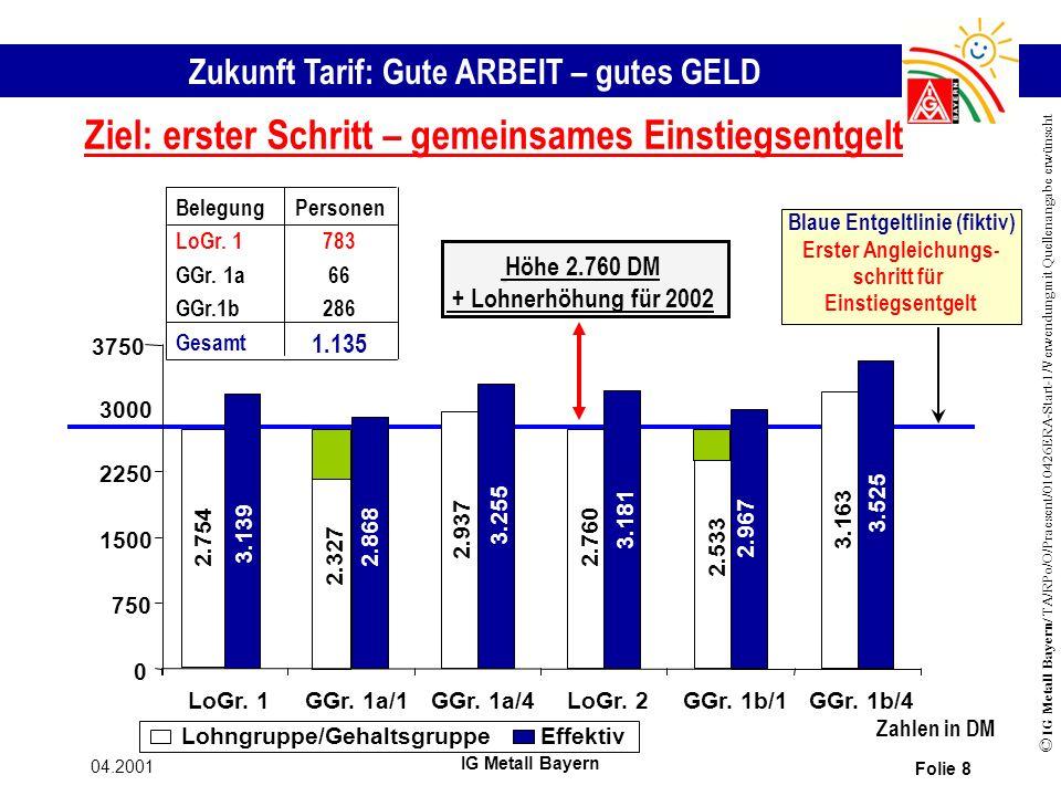 Zukunft Tarif: Gute ARBEIT – gutes GELD © IG Metall Bayern/ TA/RPo/O/Praesent/010426ERA-Start-1/Verwendung mit Quellenangabe erwünscht 04.2001 IG Metall Bayern Folie 8 Ziel: erster Schritt – gemeinsames Einstiegsentgelt Lohngruppe/GehaltsgruppeEffektiv Zahlen in DM Höhe 2.760 DM + Lohnerhöhung für 2002 1.135 Gesamt 286GGr.1b 66GGr.