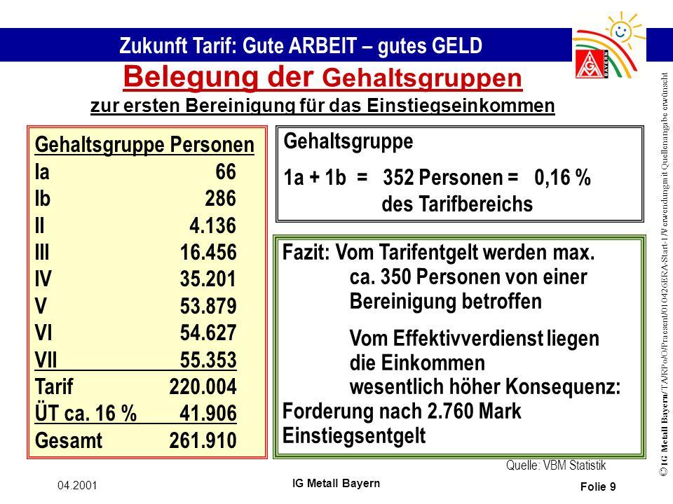 Zukunft Tarif: Gute ARBEIT – gutes GELD © IG Metall Bayern/ TA/RPo/O/Praesent/010426ERA-Start-1/Verwendung mit Quellenangabe erwünscht 04.2001 IG Metall Bayern Folie 9 Belegung der Gehaltsgruppen zur ersten Bereinigung für das Einstiegseinkommen Gehaltsgruppe Personen Ia 66 Ib 286 II 4.136 III 16.456 IV 35.201 V 53.879 VI 54.627 VII 55.353 Tarif220.004 ÜT ca.