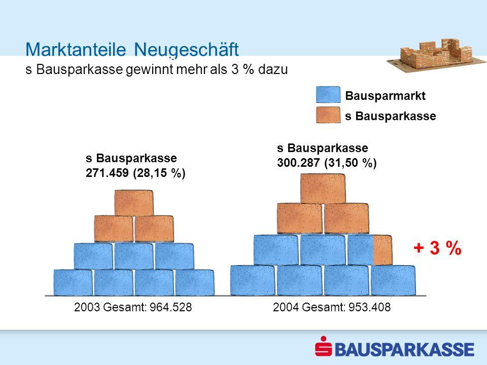 Marktanteile Neugeschäft 2003 Gesamt: 964.528 Bestes Ergebnis der letzten vier Jahre 2002 s Bausparkasse gewinnt mehr als 3 % dazu Bausparmarkt s Bausparkasse 271.459 (28,15 %) s Bausparkasse 300.287 (31,50 %) 2004 Gesamt: 953.408 + 3 %