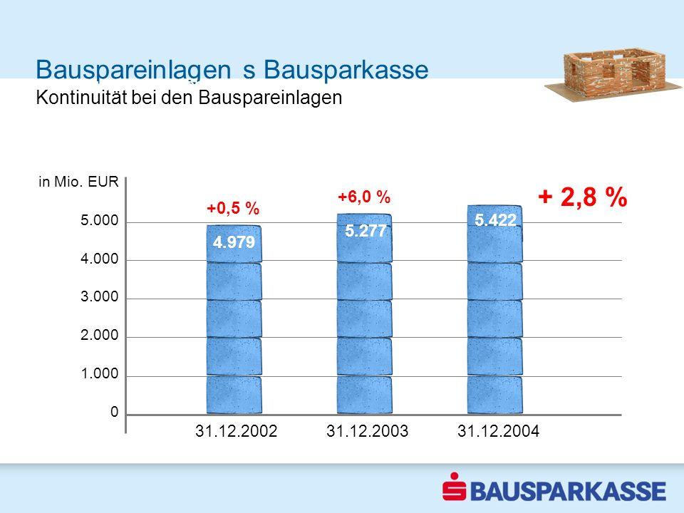 Bauspareinlagen s Bausparkasse in Mio. EUR 5.000 4.000 3.000 2.000 1.000 0 Wachstum gegen den Markttrend 31.12.2002 2002 5.277 + 2,8 % Kontinuität bei