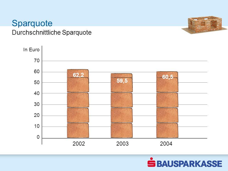 Sparquote Sparquote steigt In Euro 70 60 50 40 30 20 10 0 2002 Durchschnittliche Sparquote 200220032004 62,2 59,5 60,5