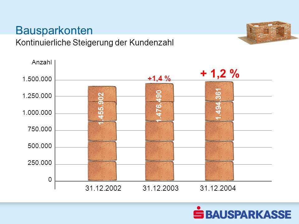 Bausparkonten Sparquote steigt Anzahl 1.500.000 1.250.000 1.000.000 750.000 500.000 250.000 0 2002 Kontinuierliche Steigerung der Kundenzahl 31.12.200231.12.200331.12.2004 1.455.902 1.476.490 1.494.361 + 1,2 % +1,4 %