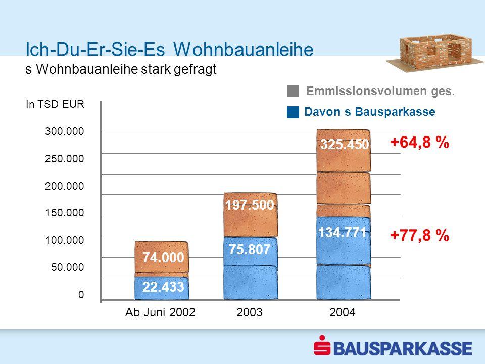 325.450 74.000 197.500 Ich-Du-Er-Sie-Es Wohnbauanleihe Sparquote steigt 2002 Ab Juni 2002 2003 2004 Davon s Bausparkasse Emmissionsvolumen ges. In TSD
