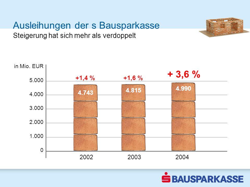 Ausleihungen der s Bausparkasse wieder höchster Ausleihungsbestand in der Geschichte unseres Hauses 2002 Steigerung hat sich mehr als verdoppelt in Mi
