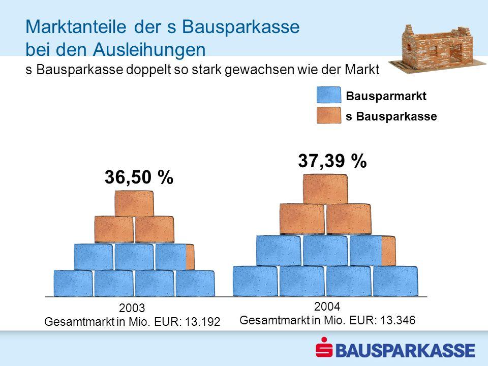 Marktanteile der s Bausparkasse bei den Ausleihungen s Bausparkasse im Aufwind 2002 s Bausparkasse doppelt so stark gewachsen wie der Markt 2003 Gesamtmarkt in Mio.