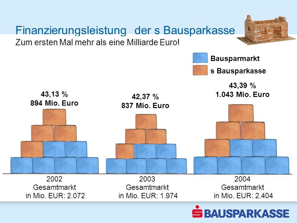 Finanzierungsleistung der s Bausparkasse Marktführer steigert Marktanteil um mehr als 6 % 2002 Zum ersten Mal mehr als eine Milliarde Euro! 2003 Gesam