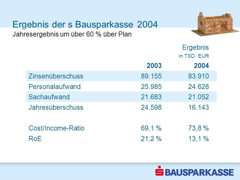 Ergebnis der s Bausparkasse 2004 Ergebnis mehr als verdoppelt Ergebnis in TSD. EUR 20032004 Zinsenüberschuss89.15583.910 Personalaufwand25.98524.628 S