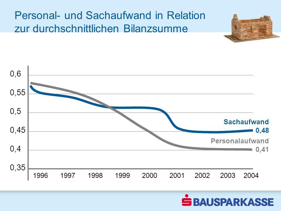 Personal- und Sachaufwand in Relation zur durchschnittlichen Bilanzsumme 1996 1997 1998 1999 2000 2001 2002 2003 2004 0,6 0,55 0,5 0,45 0,4 0,35 Sachaufwand 0,48 Personalaufwand 0,41 2002