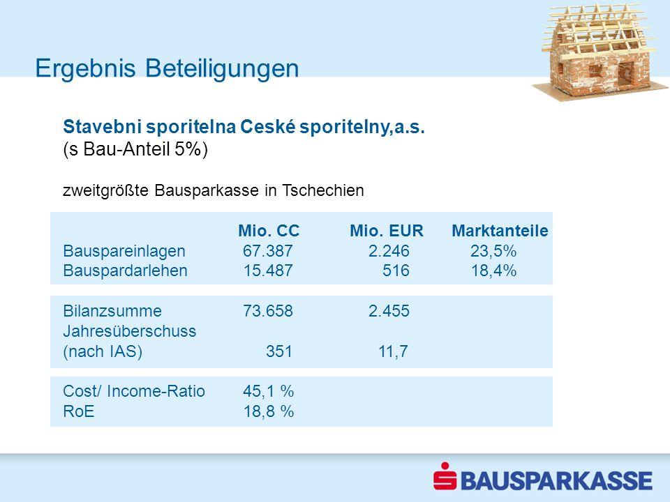 Ergebnis Beteiligungen 2002 Stavebni sporitelna Ceské sporitelny,a.s. (s Bau-Anteil 5%) zweitgrößte Bausparkasse in Tschechien Mio. CCMio. EUR Marktan