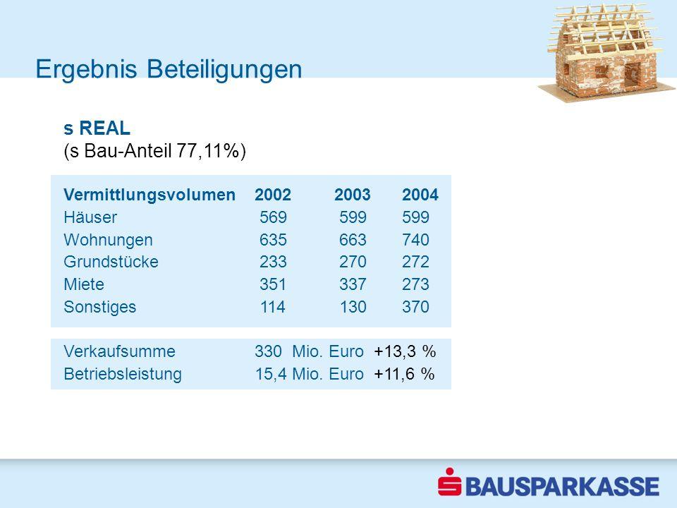 Ergebnis Beteiligungen 2002 s REAL (s Bau-Anteil 77,11%) Vermittlungsvolumen 200220032004 Häuser 569 599599 Wohnungen 635 663740 Grundstücke 233 27027