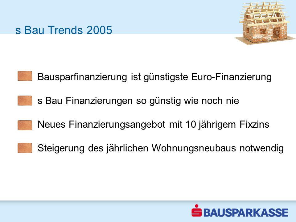 Erste Trends 2004 Bausparfinanzierung ist günstigste Euro-Finanzierung s Bau Finanzierungen so günstig wie noch nie Neues Finanzierungsangebot mit 10 jährigem Fixzins Steigerung des jährlichen Wohnungsneubaus notwendig s Bau Trends 2005