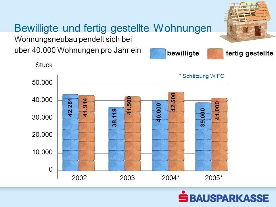 Bewilligte und fertig gestellte Wohnungen 2002 2003 2004* 2005* Stück 50.000 40.000 30.000 20.000 10.000 0 fertig gestelltebewilligte * Schätzung WIFO