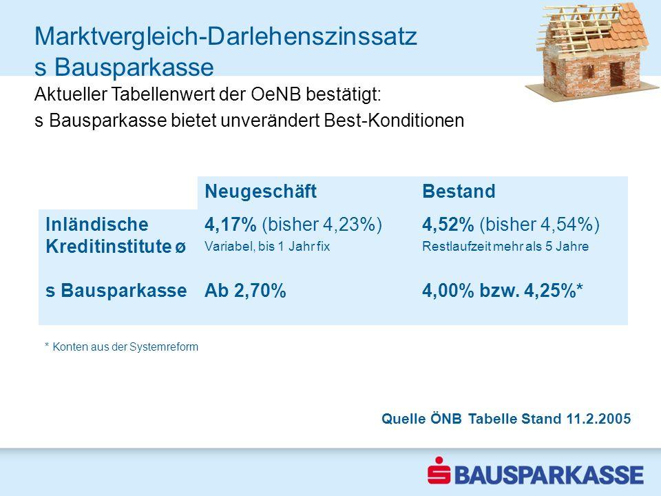 Marktvergleich-Darlehenszinssatz s Bausparkasse Aktueller Tabellenwert der OeNB bestätigt: s Bausparkasse bietet unverändert Best-Konditionen Quelle Ö