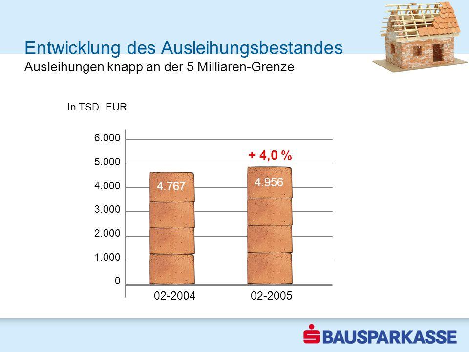 + 4,0 % Entwicklung des Ausleihungsbestandes 6.000 5.000 4.000 3.000 2.000 1.000 0 02-2004 02-2005 In TSD. EUR 1-3 2003 4.767 4.956 Ausleihungen knapp