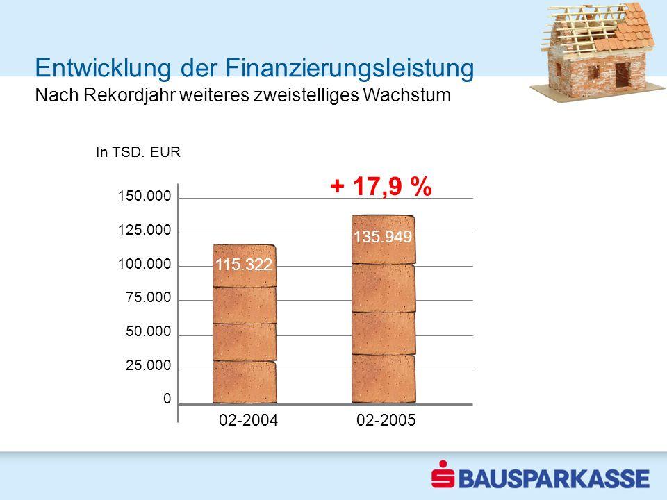 + 17,9 % Entwicklung der Finanzierungsleistung 150.000 125.000 100.000 75.000 50.000 25.000 0 02-2004 02-2005 In TSD. EUR 1-3 2003 115.322 Nach Rekord