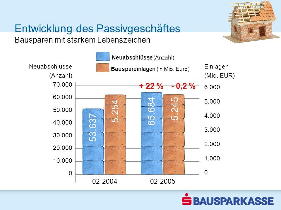 Entwicklung des Passivgeschäftes 1-3 2003 Bausparen mit starkem Lebenszeichen - 0,2 % 70.000 60.000 50.000 40.000 30.000 20.000 10.000 0 02-2004 02-20