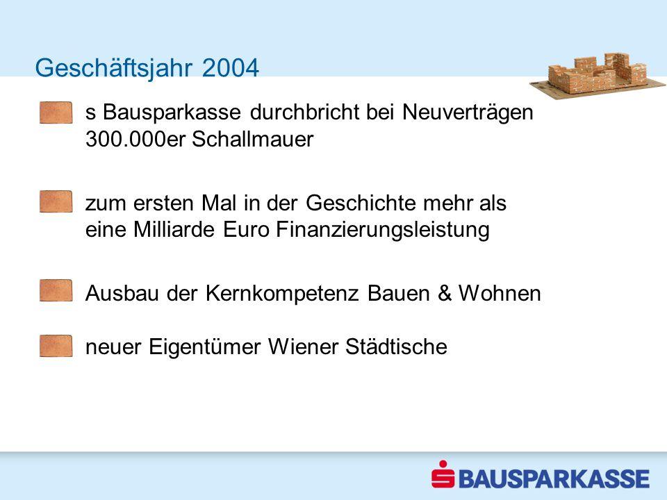 Geschäftsjahr 2004 s Bausparkasse durchbricht bei Neuverträgen 300.000er Schallmauer zum ersten Mal in der Geschichte mehr als eine Milliarde Euro Fin