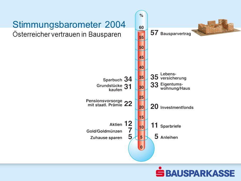 Stimmungsbarometer 2004 Sicherheit ist Trumpf 2002 Österreicher vertrauen in Bausparen