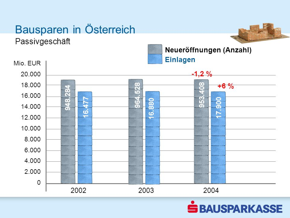 Bausparen in Österreich 2002 2003 2004 Mio. EUR 20.000 18.000 16.000 14.000 12.000 10.000 8.000 6.000 4.000 2.000 0 Passivgeschäft 16.477 948.284 16.8