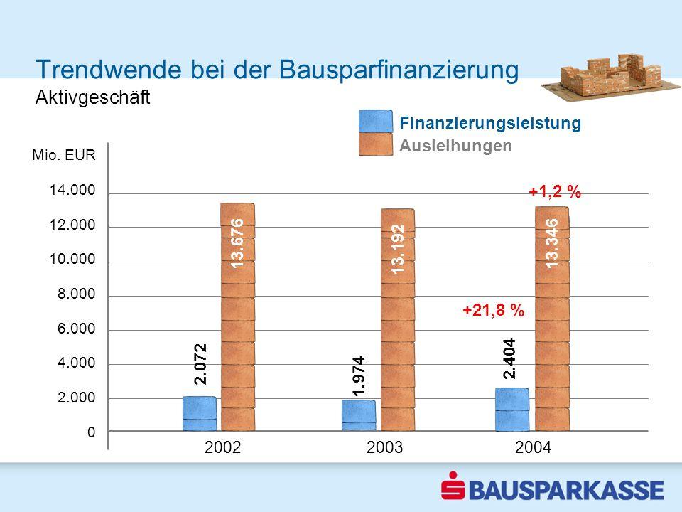 Trendwende bei der Bausparfinanzierung 2002 2003 2004 Mio. EUR 14.000 12.000 10.000 8.000 6.000 4.000 2.000 0 Aktivgeschäft 2.072 +21,8 % +1,2 % 2.404