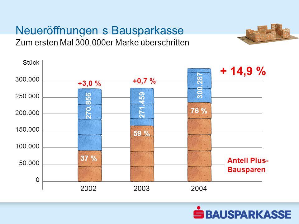 Neueröffnungen s Bausparkasse Stück 300.000 250.000 200.000 150.000 100.000 50.000 0 2002 2003 2004 Bestes Ergebnis der letzten vier Jahre + 14,9 % 20