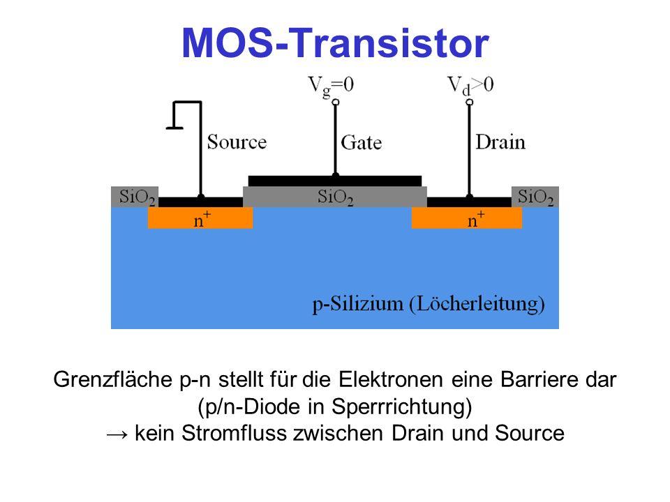 MOS-Transistor Grenzfläche p-n stellt für die Elektronen eine Barriere dar (p/n-Diode in Sperrrichtung) kein Stromfluss zwischen Drain und Source