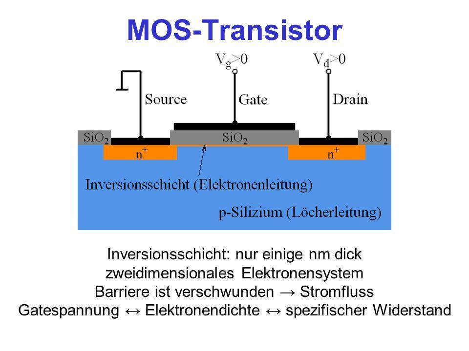 MOS-Transistor Inversionsschicht: nur einige nm dick zweidimensionales Elektronensystem Barriere ist verschwunden Stromfluss Gatespannung Elektronendi